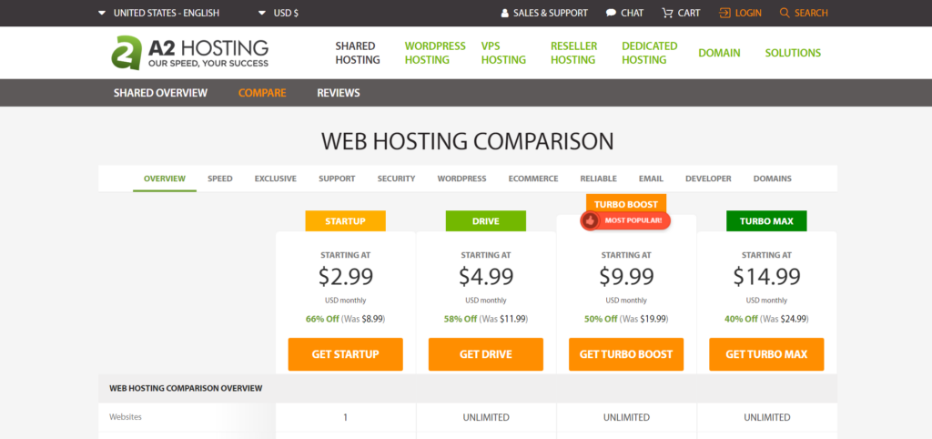 A2 Hosting best web hosting